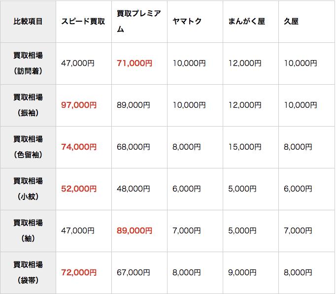 着物買取実績の比較一覧