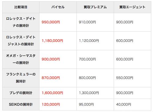 時計の買取価格の比較表